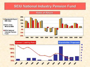 Pension performance